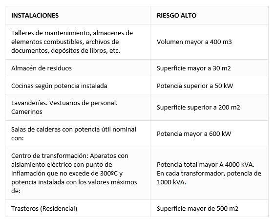 INSTALACIONES PROTECCION CONTRA INCENDIOS ALTO RIESGO